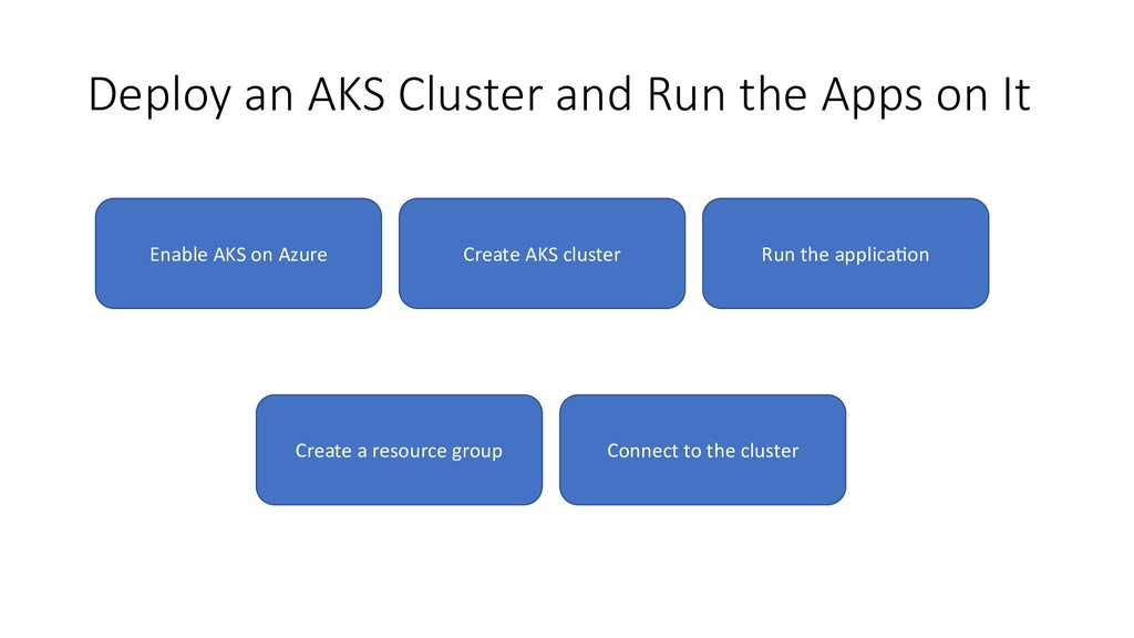 Deploy an AKS Cluster and Run the Apps on It Cr...