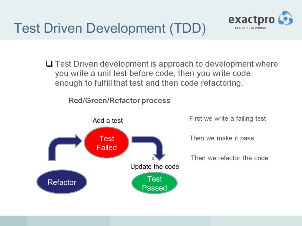 Test Driven Development (TDD) Test Failed Add a...