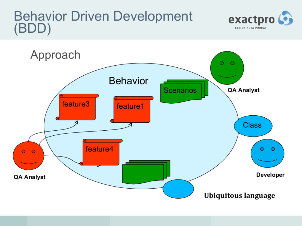 Behavior Driven Development (BDD) Approach a fe...