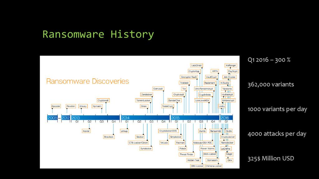 Ransomware History Q1 2016 – 300 % 362,000 vari...