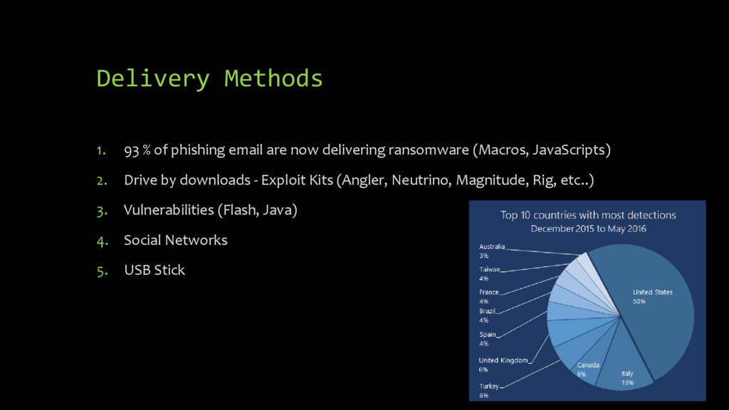 Delivery Methods 1. 93 % of phishing email are ...