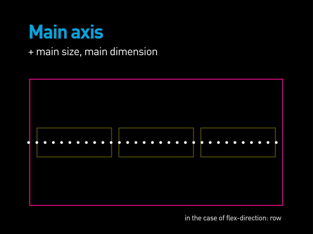Main axis + main size, main dimension in the ca...