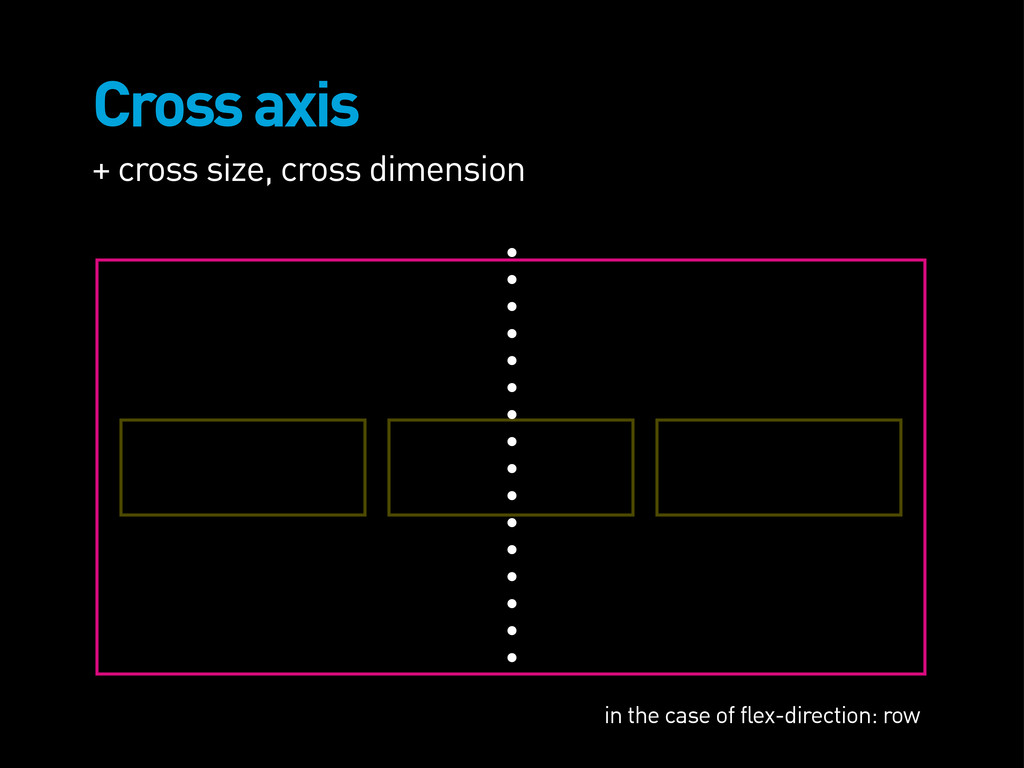 Cross axis + cross size, cross dimension in the...