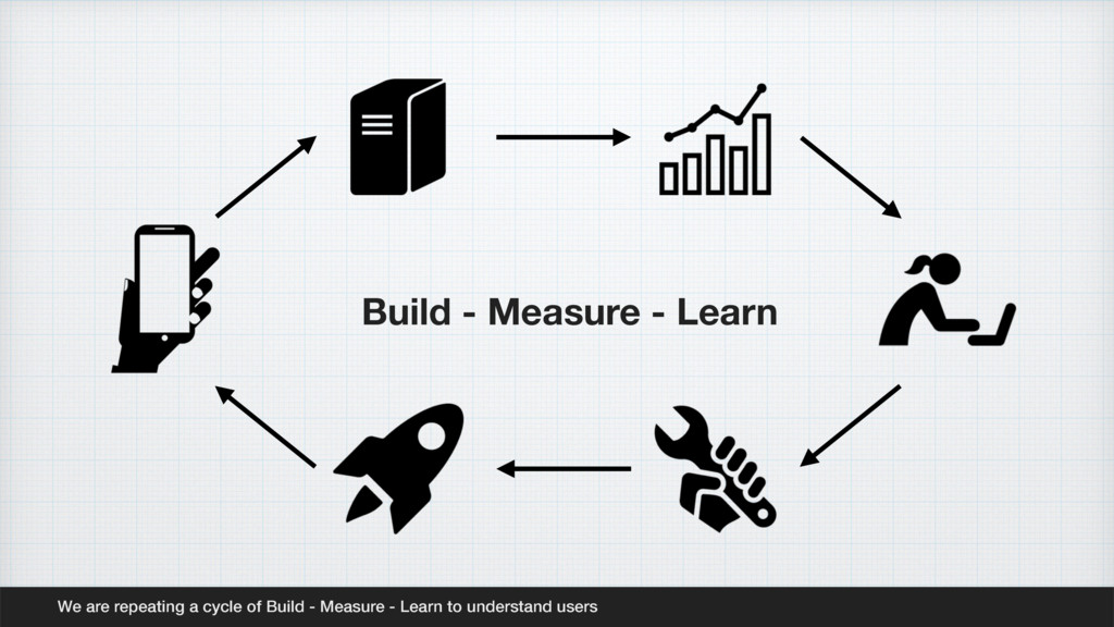 We are repeating a cycle of Build - Measure - L...