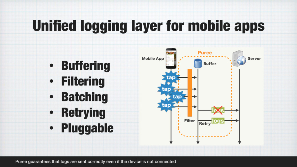 Unified logging layer for mobile apps Puree guar...