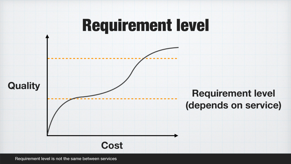 Requirement level Requirement level is not the ...