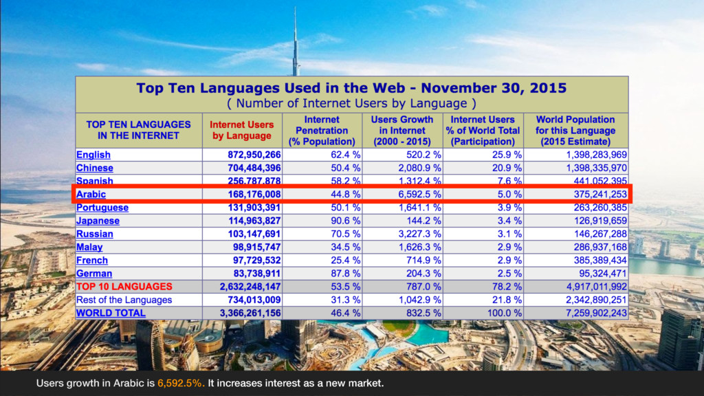 Users growth in Arabic is 6,592.5%. It increase...