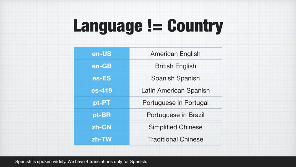 Language != Country Spanish is spoken widely. W...