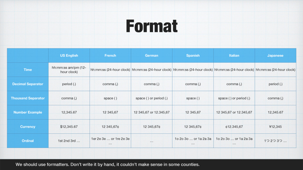 Format We should use formatters. Don't write it...