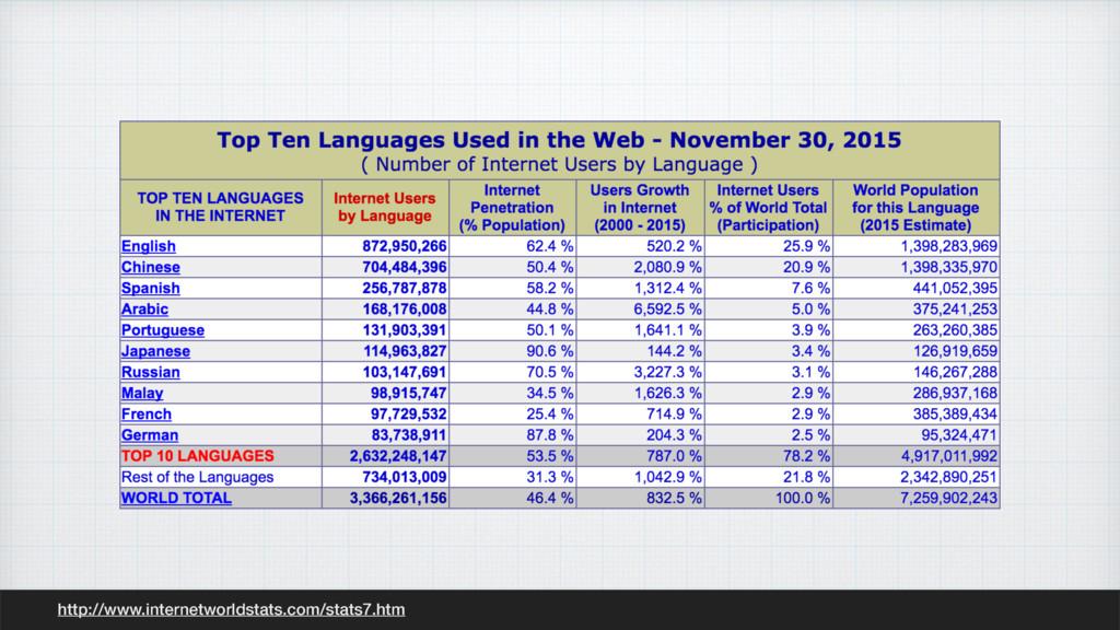 http://www.internetworldstats.com/stats7.htm
