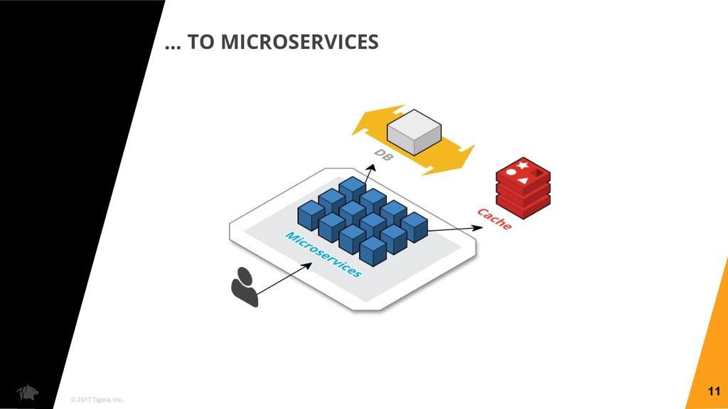 © 2017 Tigera, Inc. … TO MICROSERVICES 11