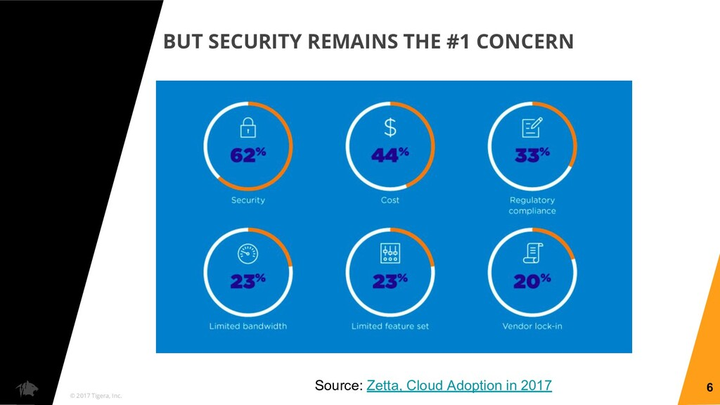 © 2017 Tigera, Inc. BUT SECURITY REMAINS THE #1...