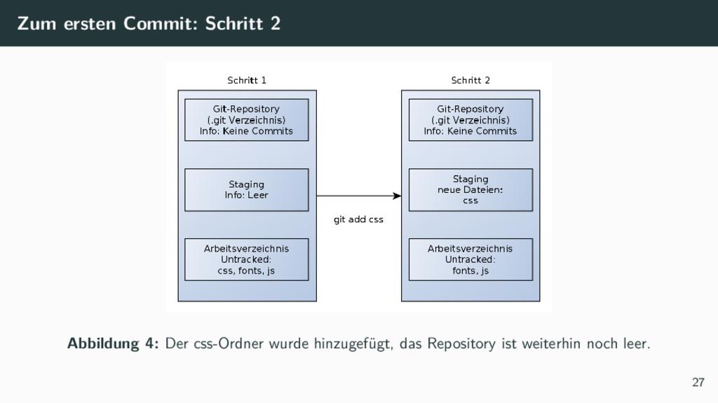 Zum ersten Commit: Schritt 2 Abbildung 4: Der c...