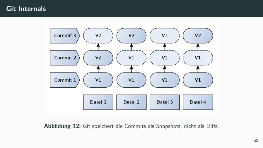 Git Internals Abbildung 12: Git speichert die C...