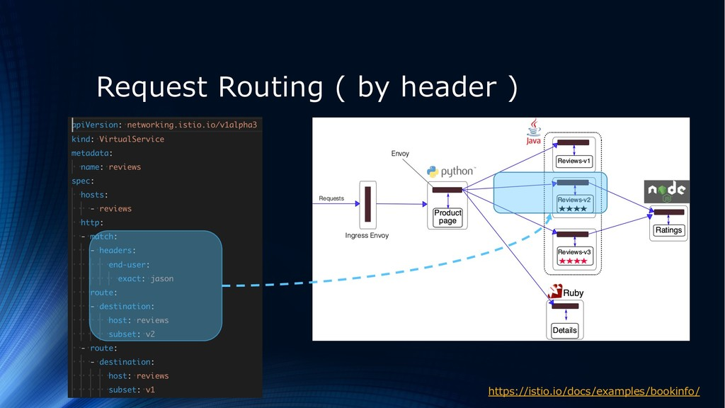 Request Routing ( by header ) https://istio.io/...