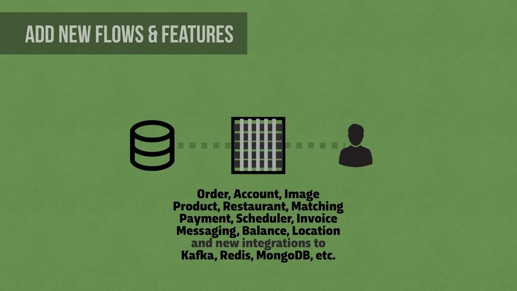 Order, Account, Image Product, Restaurant, Matc...