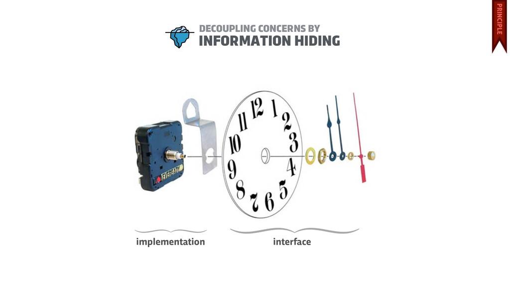 interface implementation INFORMATION HIDING DEC...