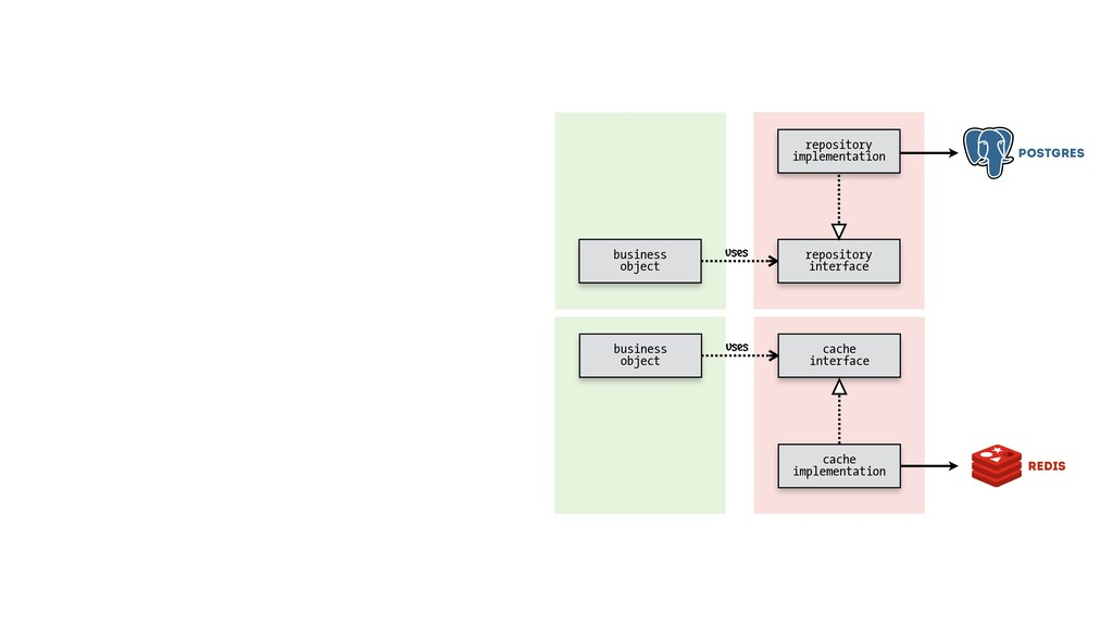 cache interface cache implementation business o...