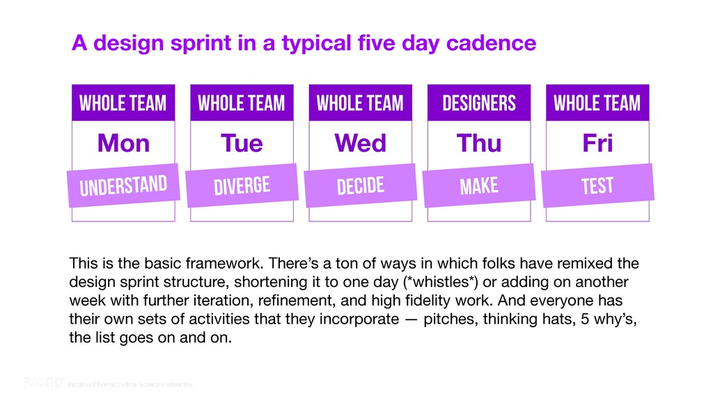 A design sprint in a typical five day cadence W...