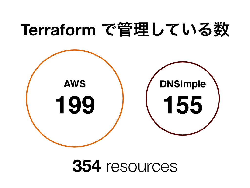 Terraform Ͱ؅ཧ͍ͯ͠Δ਺ AWS 199 DNSimple 155 354 res...