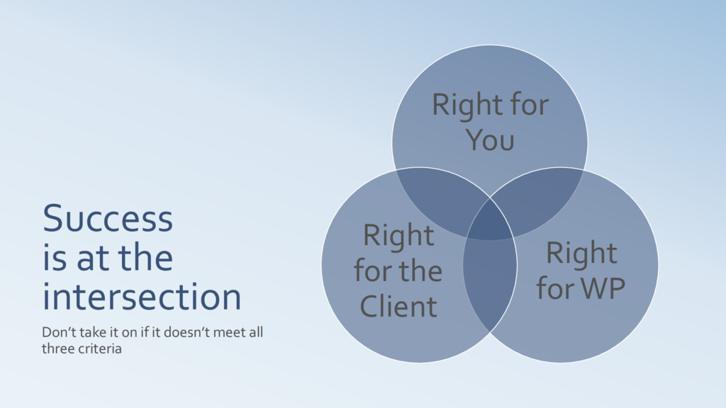 Success is at the intersection Right for You Ri...