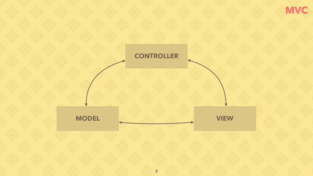 MVC CONTROLLER MODEL VIEW 3