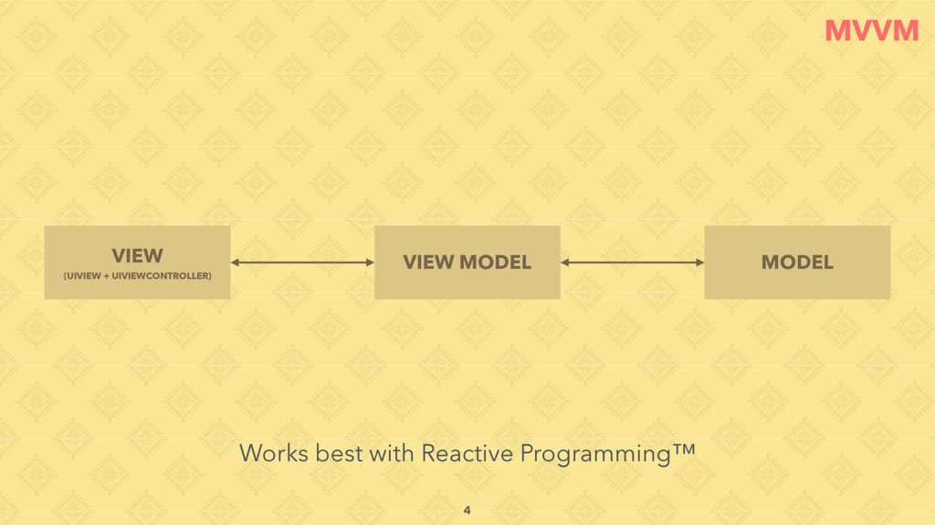 MVVM VIEW MODEL MODEL VIEW (UIVIEW + UIVIEWCONT...