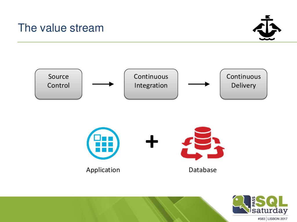 The value stream Source Control Continuous Inte...