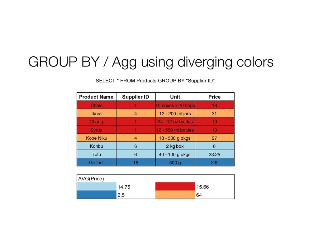 GROUP BY / Agg using diverging colors s x 20 ba...