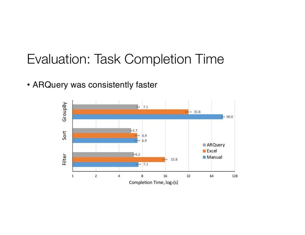 Evaluation: Task Completion Time • ARQuery was ...