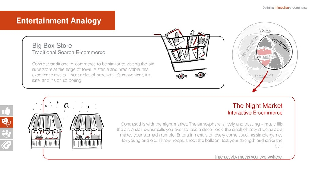 Defining interactive e-commerce The Night Marke...