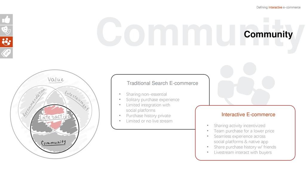 Defining Interactive e-commerce Traditional Sea...