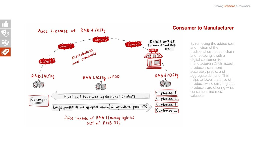 Defining Interactive e-commerce By removing the...