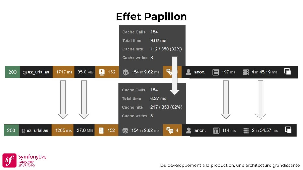 Effet Papillon Du développement à la production...