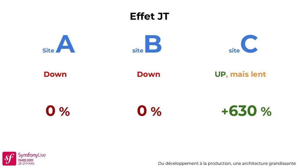 Effet JT Du développement à la production, une ...