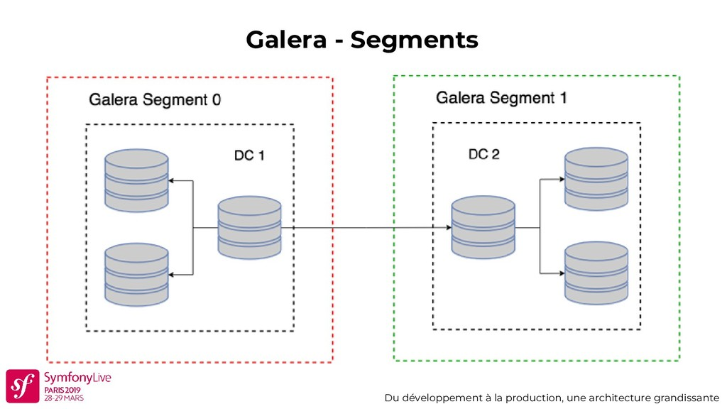 Galera - Segments Du développement à la product...