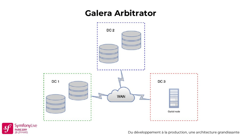 Galera Arbitrator Du développement à la product...