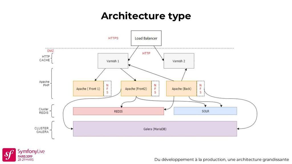 Architecture type Du développement à la product...
