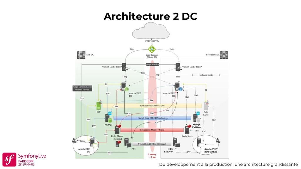 Architecture 2 DC Du développement à la product...
