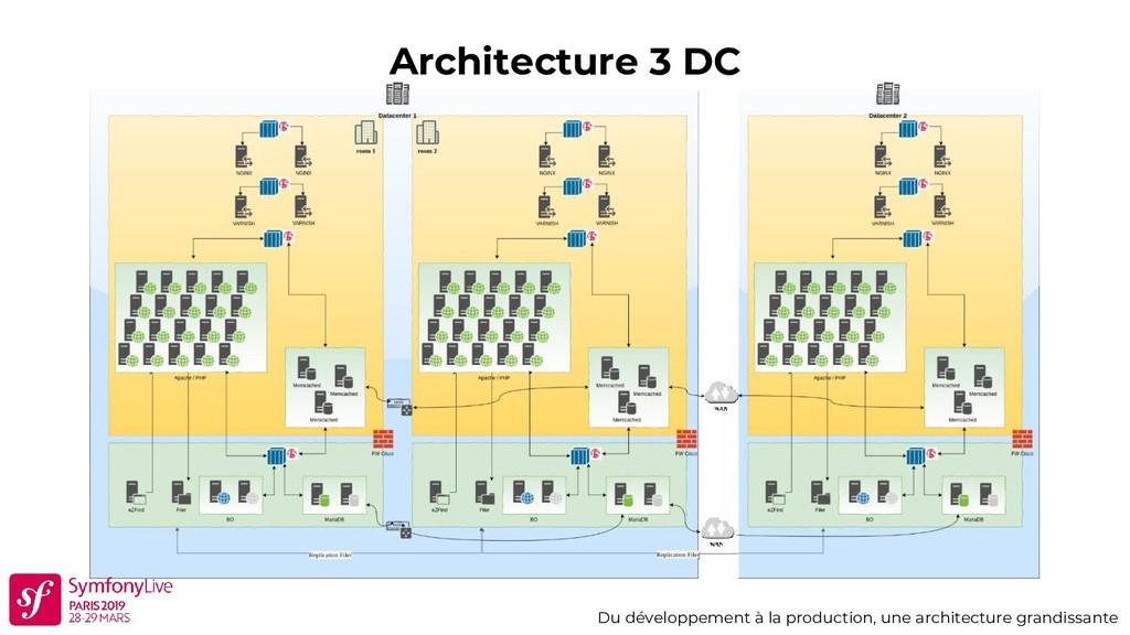 Architecture 3 DC Du développement à la product...