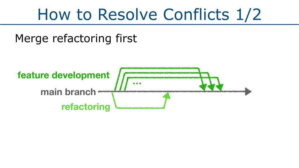 How to Resolve Conflicts 1/2 Merge refactoring ...