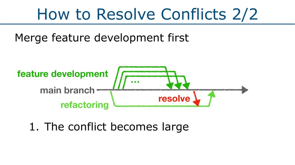How to Resolve Conflicts 2/2 Merge feature deve...