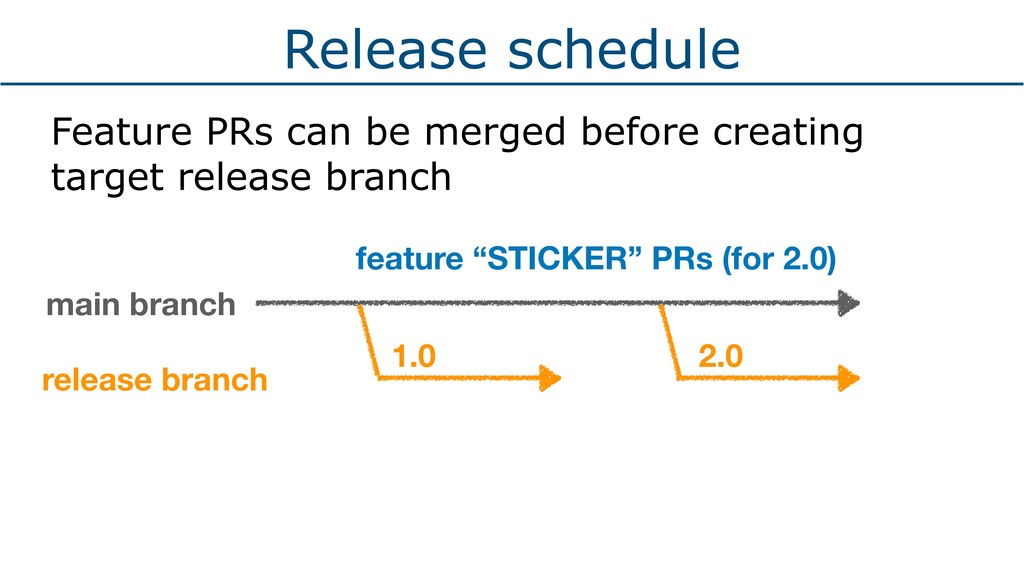 Release schedule Feature PRs can be merged befo...