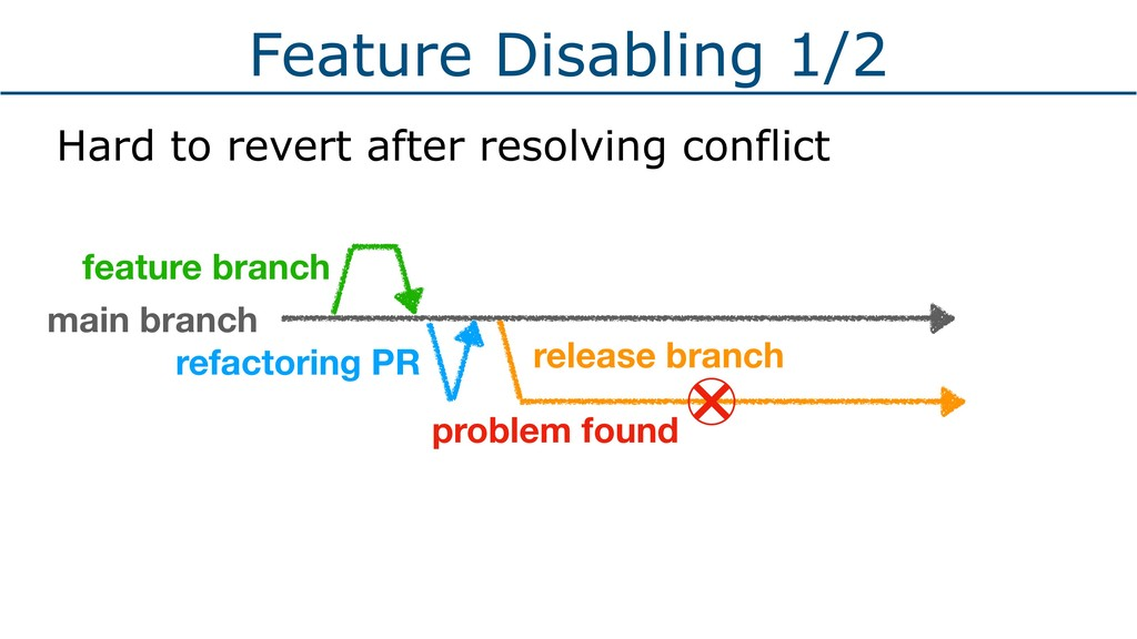 Feature Disabling 1/2 Hard to revert after reso...