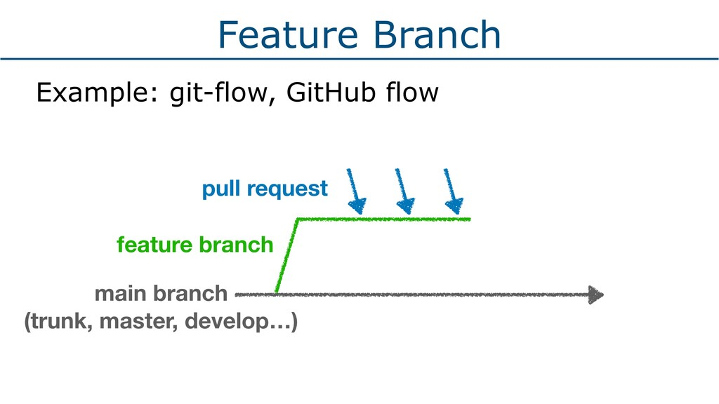 Feature Branch Example: git-flow, GitHub flow f...