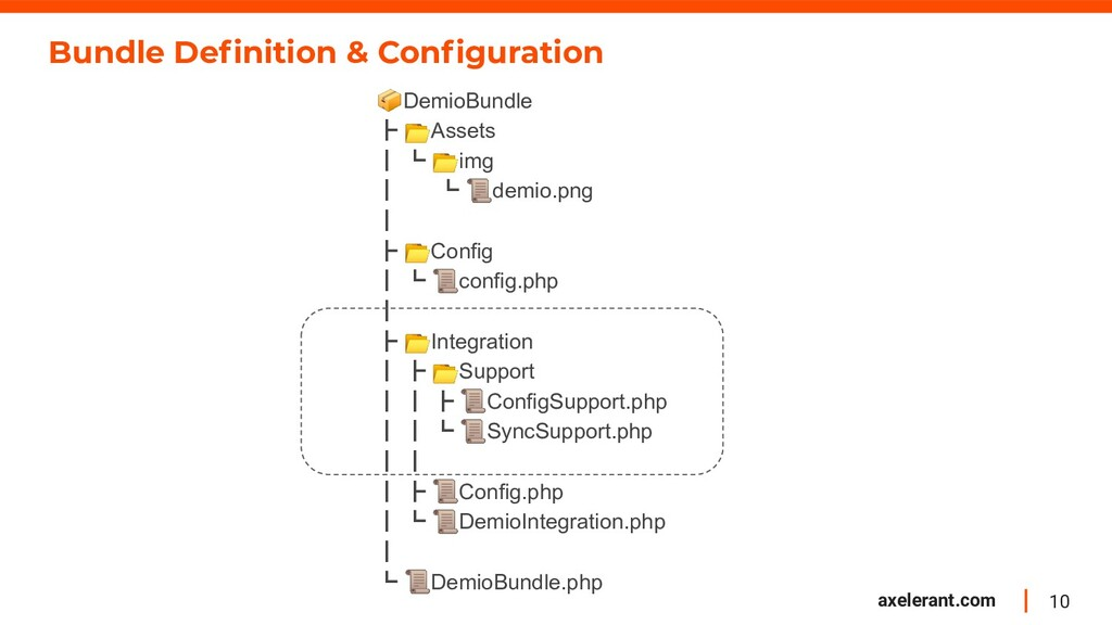 10 axelerant.com Bundle Definition & Configuratio...
