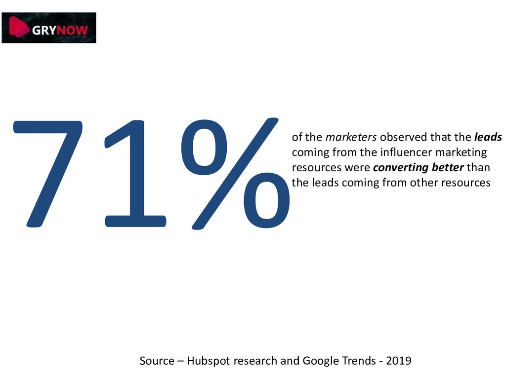 of the marketers observed that the leads coming...