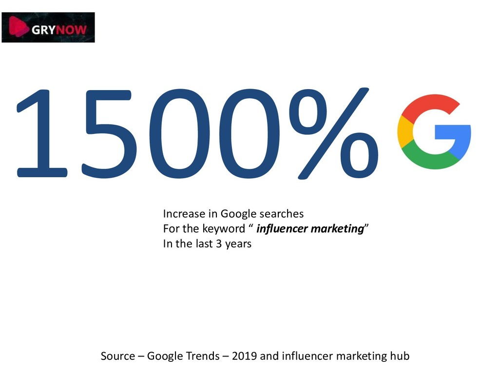 1500% Increase in Google searches For the keywo...