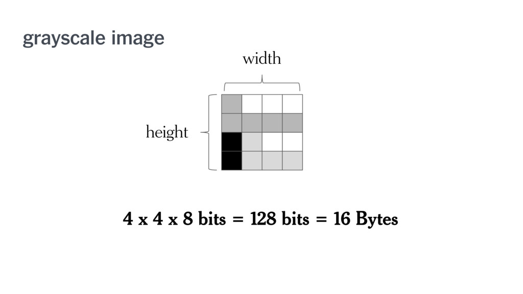 grayscale image width height 4 x 4 x 8 bits = 1...