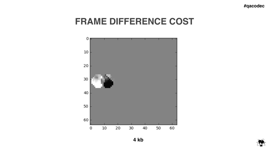 #qacodec FRAME DIFFERENCE COST 4 kb